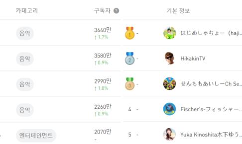 日本と韓国YouTubeチャンネル登録者ランキング